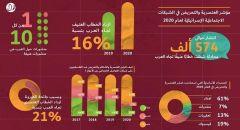 ازدياد العنصرية والتحريض ضد الفلسطينيين والعرب خلال 2020!